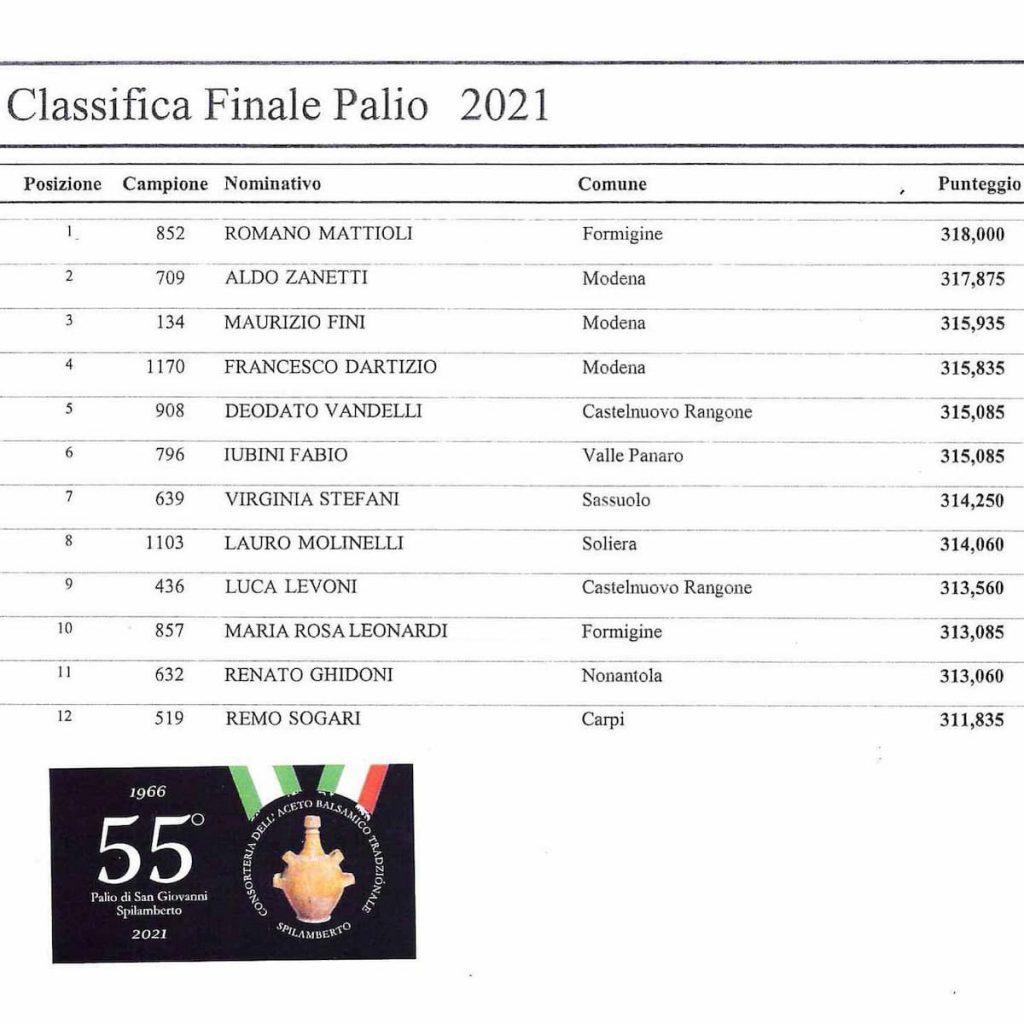 classifica_finale_palio_2021